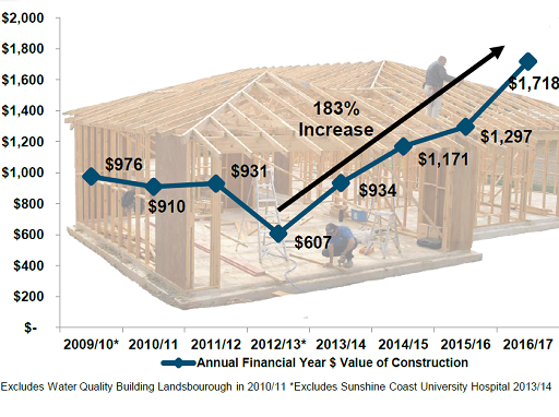 Coast building approvals hit eight-year high